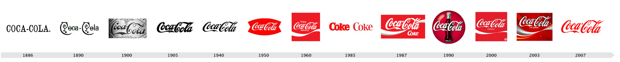 Evolution-Logo-Coca-Cola